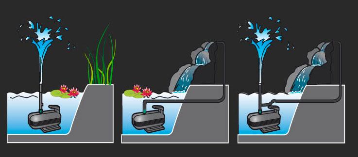 Ricircolo Acqua Laghetto.Pompa Per Laghetto Come Funziona E Quali Sono Le Migliori